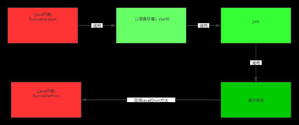 synchronized锁膨胀 偏向锁 轻量级锁 重量级锁