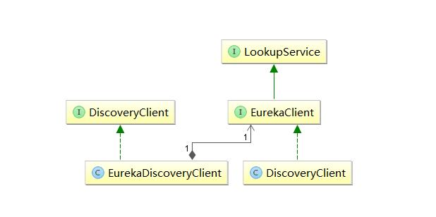 Spring Cloud源码分析(一)Eureka