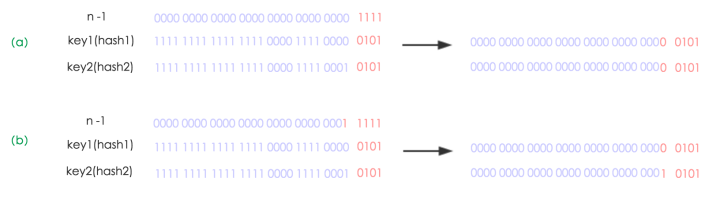 JAVA 基础笔记(一)HashMap 实现原理与源码解析
