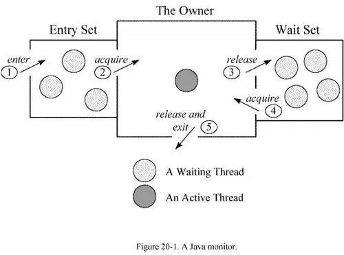 Java并发编程原理: 线程之间的互斥与协作机制