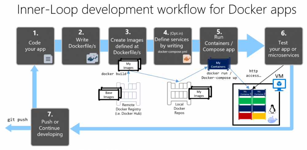 Springboot整合MongoDB的Docker开发,其它应用也类似