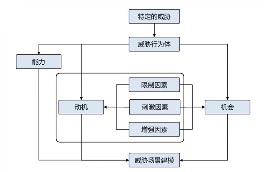 网络安全架构:安全架构实践的公理