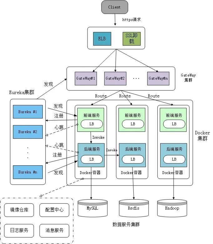 微服务架构:基于微服务和Docker容器技术的PaaS云平台架构设计