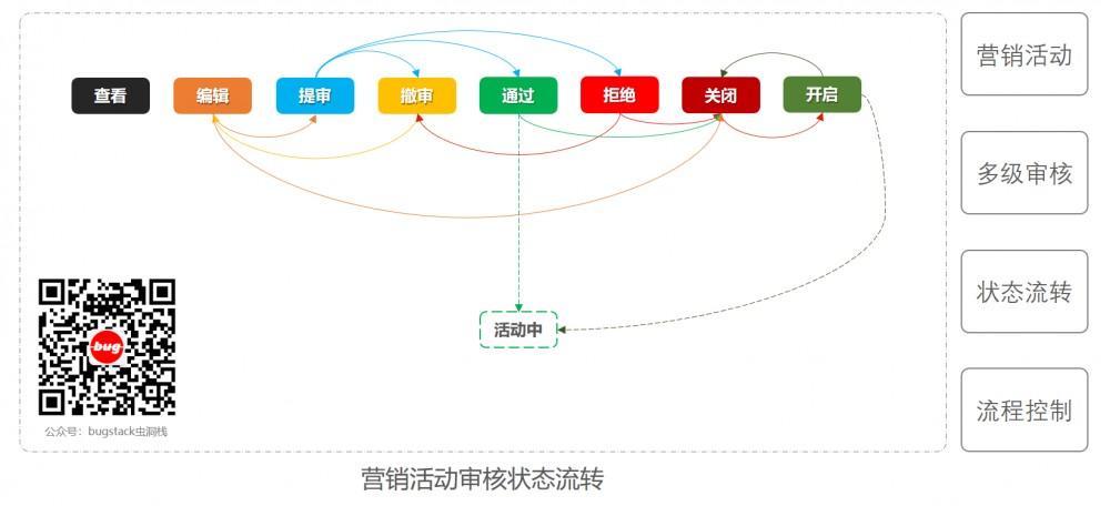 重学 Java 设计模式:实战状态模式「模拟系统营销活动,状态流程审核发布上线场景」
