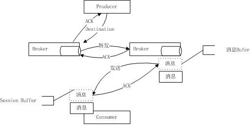 ActiveMQ消息传送机制
