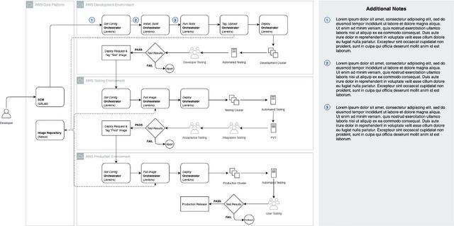 如何绘制有用的技术架构图