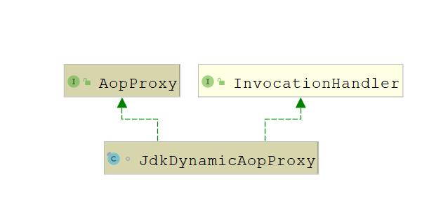 Spring中AOP相关的API及源码解析