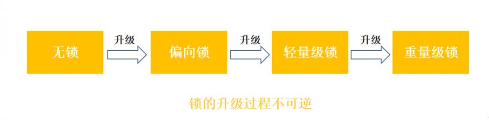 并发编程之synchronized(二)------jvm对synchronized的优化