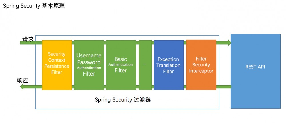 SpringSecurity+JWT认证流程解析 | 掘金新人第一弹