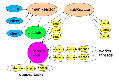 Java高性能网络编程--Reactor模型