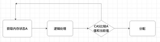 JVM内存模型系列(堆、方法区以及对象和GC)