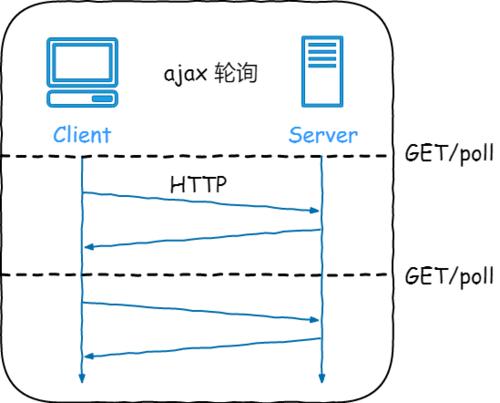 Spring Boot 集成 WebSocket 实现服务端推送消息到客户端