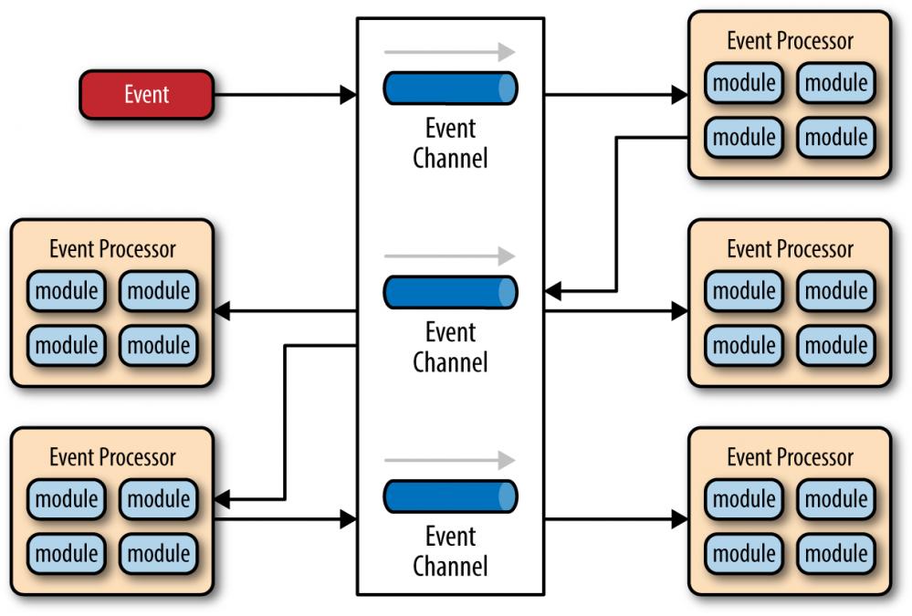 Event-Driven Architecture思考