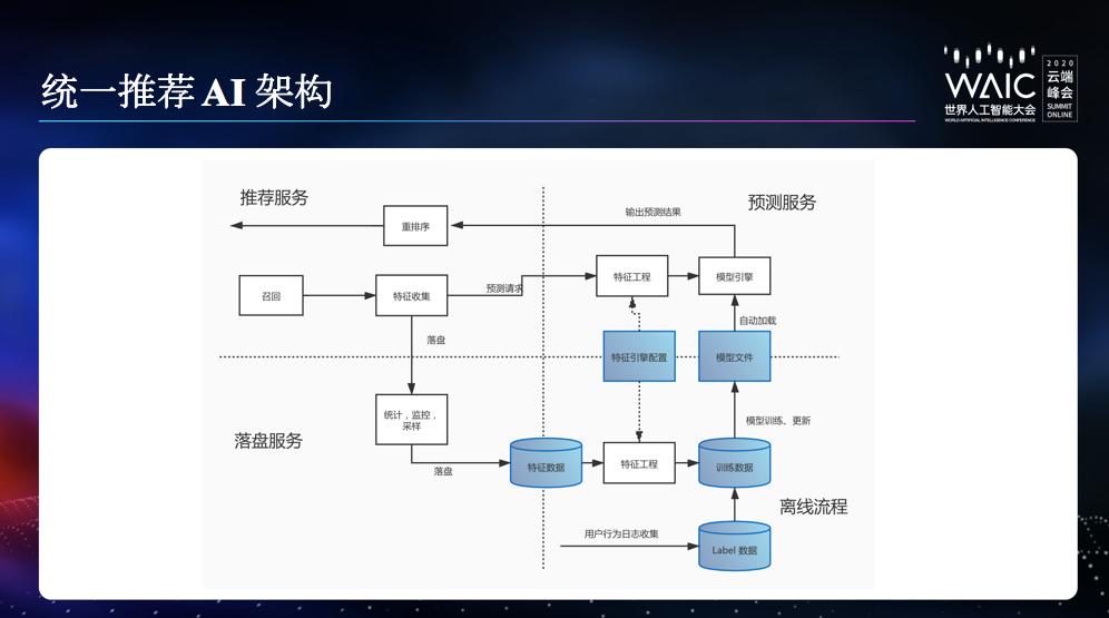 知乎CTO李大海:谢邀,来分享下内容社区的AI架构搭建与应用