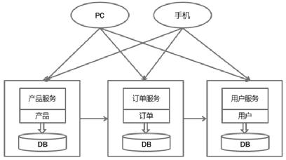中台产品经理实战(14):中台与SaaS、微服务关系
