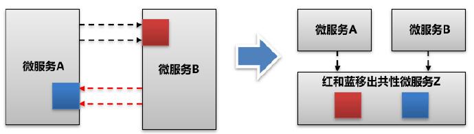 谈微服务间接口强耦合问题解决(200706)