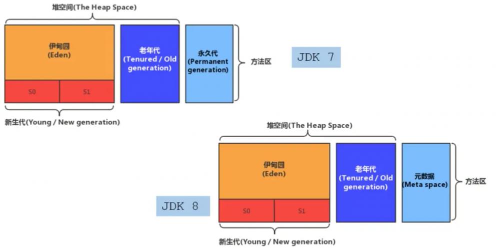 JVM-运行时数据区—方法区