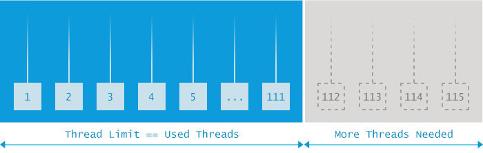 10种常见OOM分析——手把手教你写bug