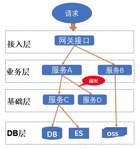 架构设计(11)-- 分布式链路跟踪: 理论知识