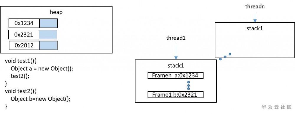 干货分享丨jvm系列:dump文件深度分析