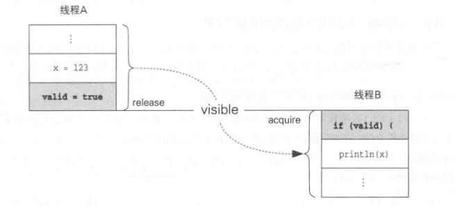 解读 Java 内存模型
