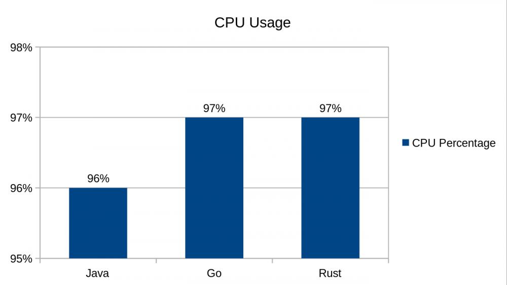 Java,Go和Rust间的比较