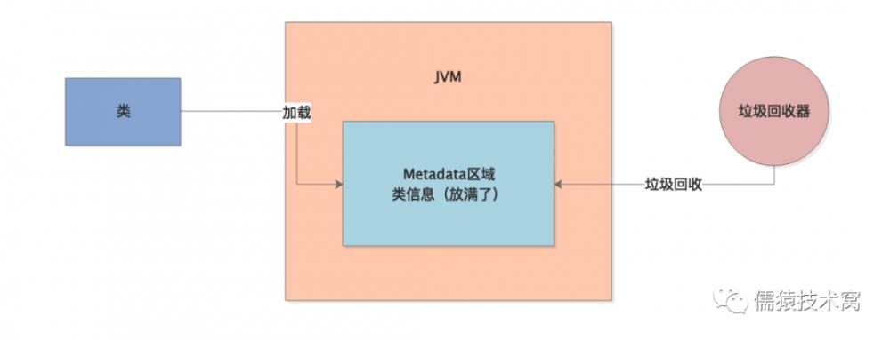 一个不合理的 JVM 参数设置引发的一场线上惨案。。。