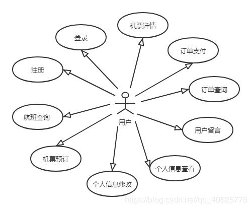 基于web的机票管理系统设计与实现(一)