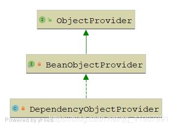 Spring杂谈 | 什么是ObjectFactory?什么是ObjectProvider?