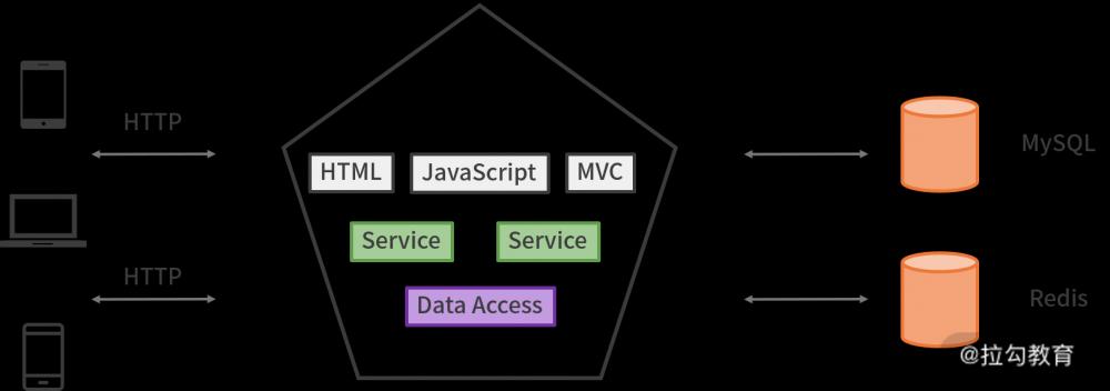 微服务架构的演进和go的初步实践