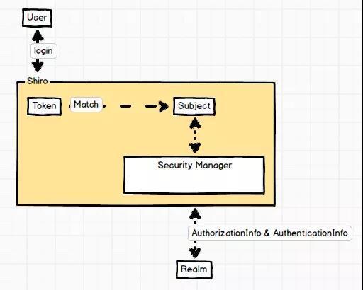 如何使用 Shiro 权限管理框架?