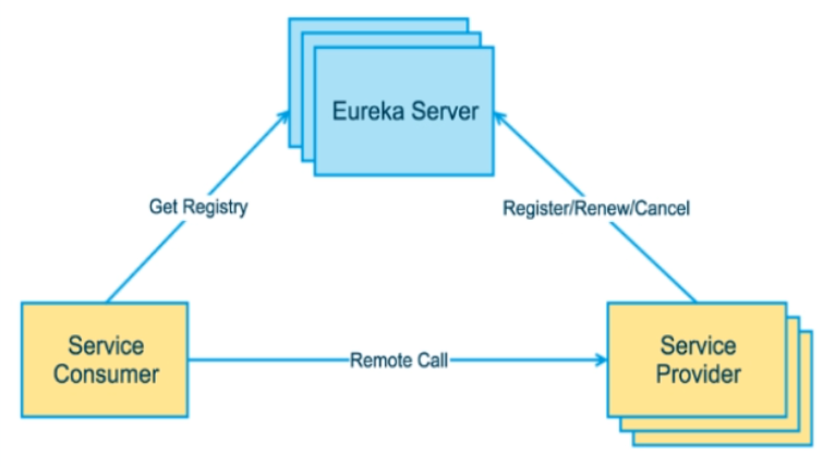 服务注册与发现【Eureka】- Eureka简介