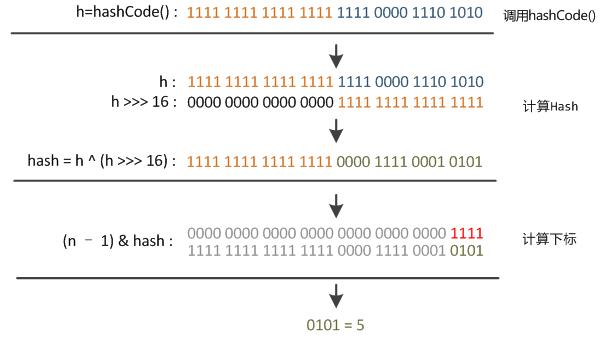 阿里P7岗位面试,面试官问我:为什么HashMap底层树化标准的元素个数是8