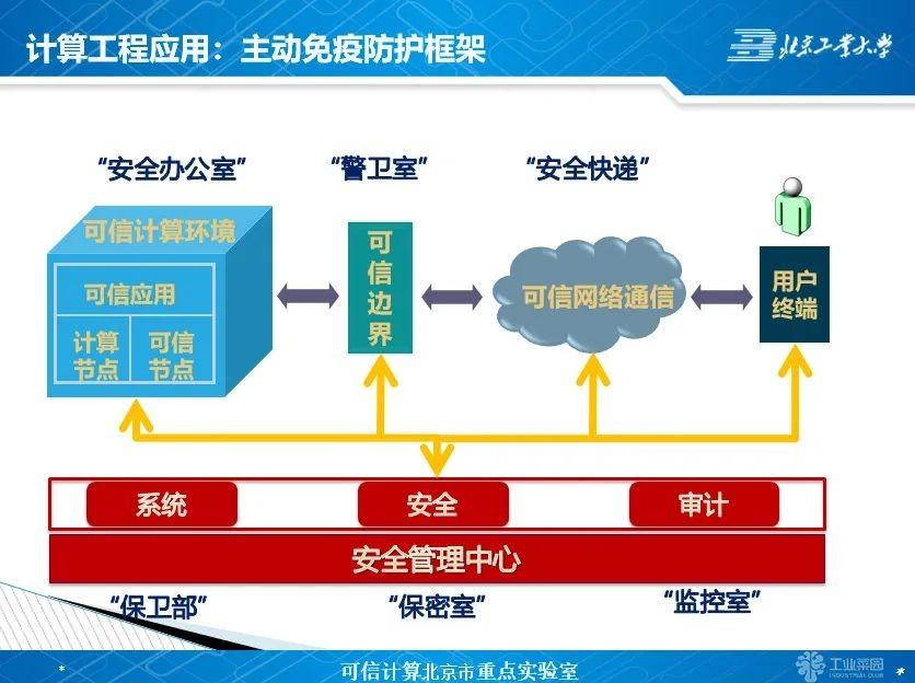 胡俊:如何理解和学习可信计算3.0