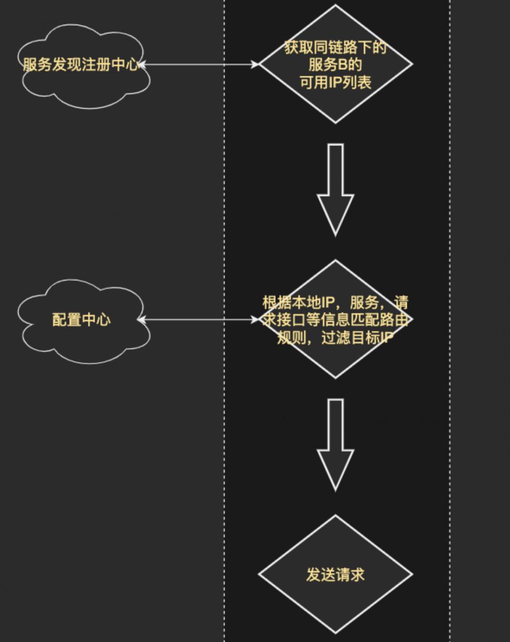 羽量级实现灵活通用的微服务流量分发