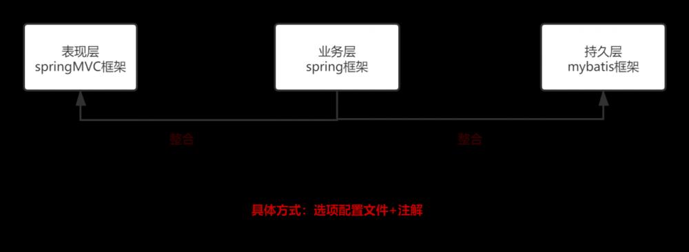 最简洁详细的SSM框架整合