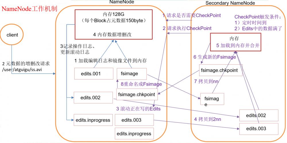 java大数据最全课程学习笔记(4)–HDFS NN,2NN,DN及HDFS2.x新特性