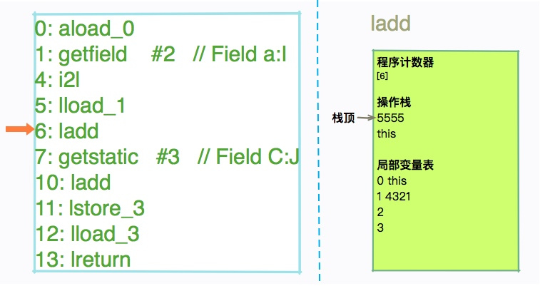 从栈帧看字节码是如何在 JVM 中进行流转的