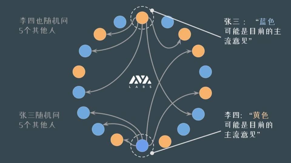 Avalanche 首席架构师解读区块链共识演化:即将上线的雪之协议特性何在?