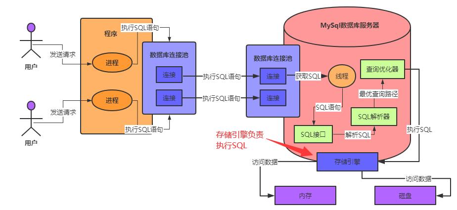 天天CURD,你了解为了执行SQL,MySQL用了怎样的架构设计吗?