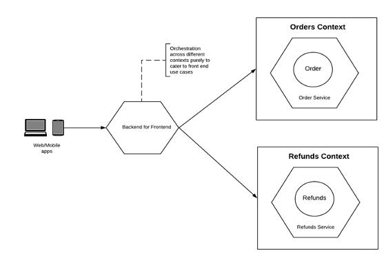 如何基于 DDD 构建微服务?