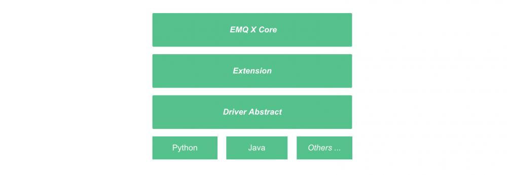 使用 Java 开发 EMQ X MQTT 服务器插件