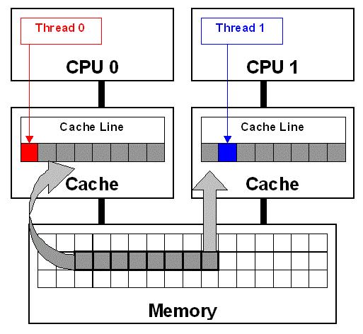 多核多处理器架构软件设计