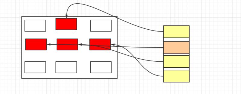 3.对象的创建过程解析