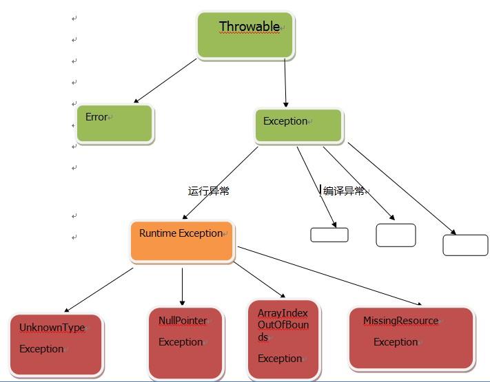 使用Java注解模拟spring ioc容器过程解析