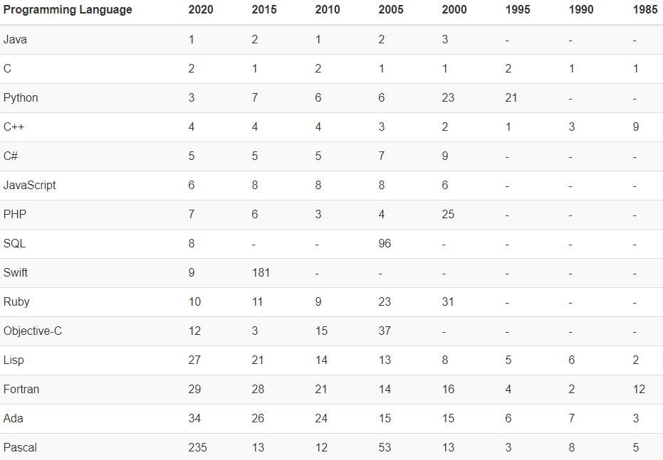 2020 年 7 月编程语言排行榜