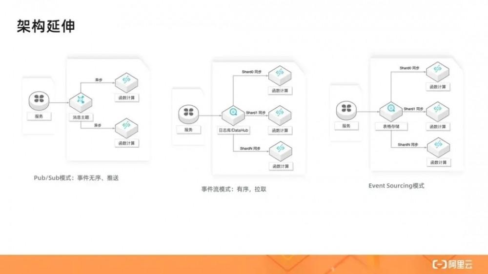 详解Serverless架构模式