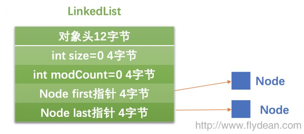 JVM系列之:String,数组和集合类的内存占用大小