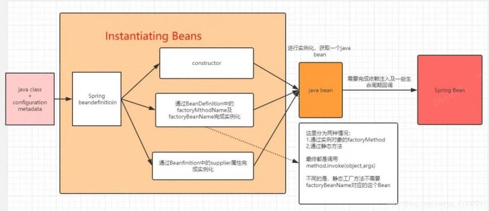 谈谈Spring中的对象跟Bean,你知道Spring怎么创建对象的吗?