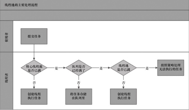 Java并发——线程池原理解析
